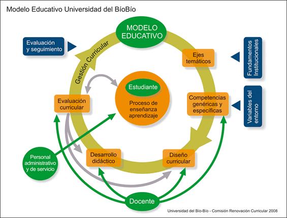 diseno de procesos de aprendizaje: